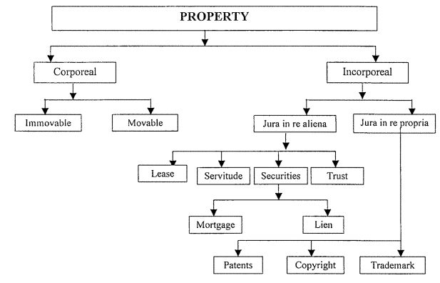 Basic Elements of Transfer of Property Act, 1882